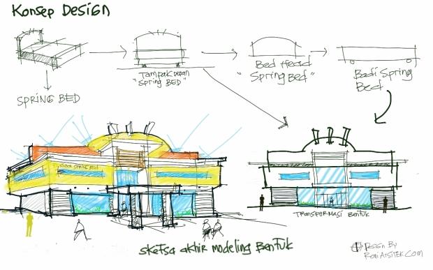 konsep desain model pabrik